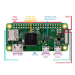 Raspberry Pi - Pi ZERO Wireless